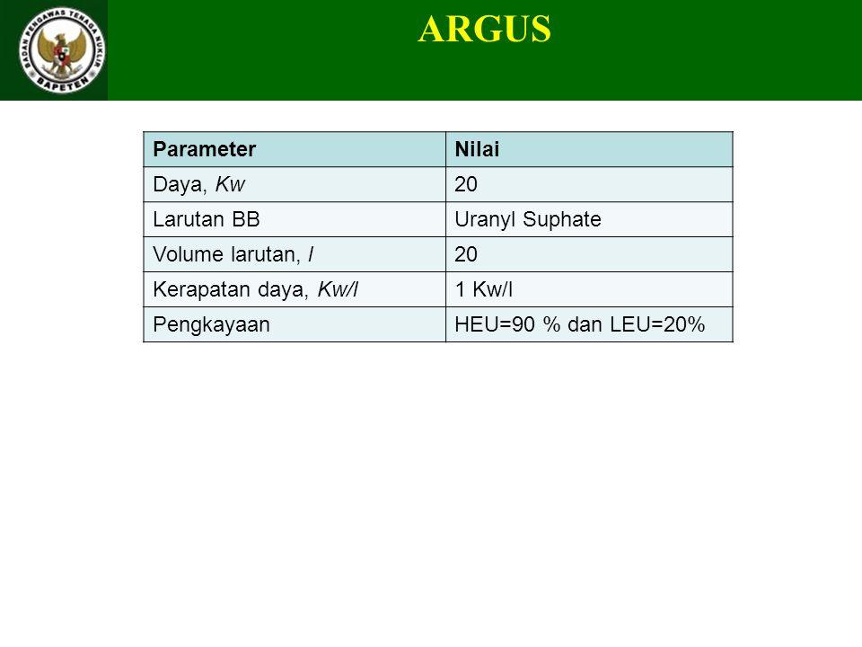 ARGUS Parameter Nilai Daya, Kw 20 Larutan BB Uranyl Suphate