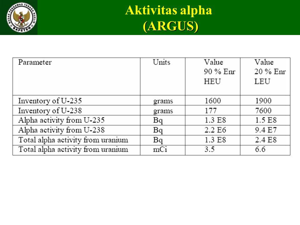Aktivitas alpha (ARGUS)