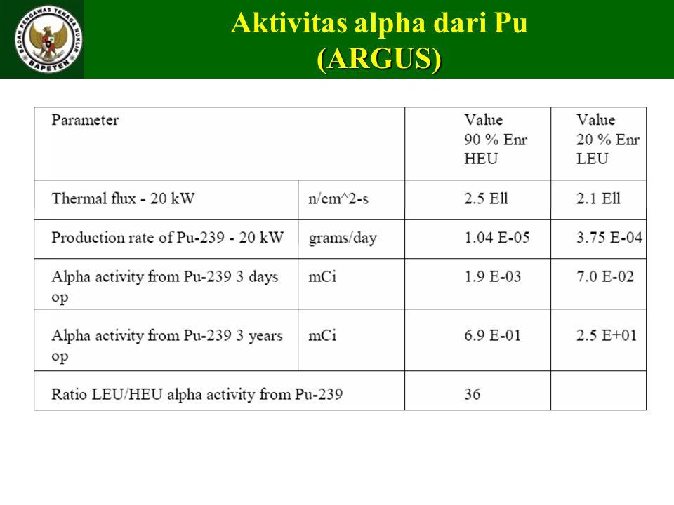Aktivitas alpha dari Pu