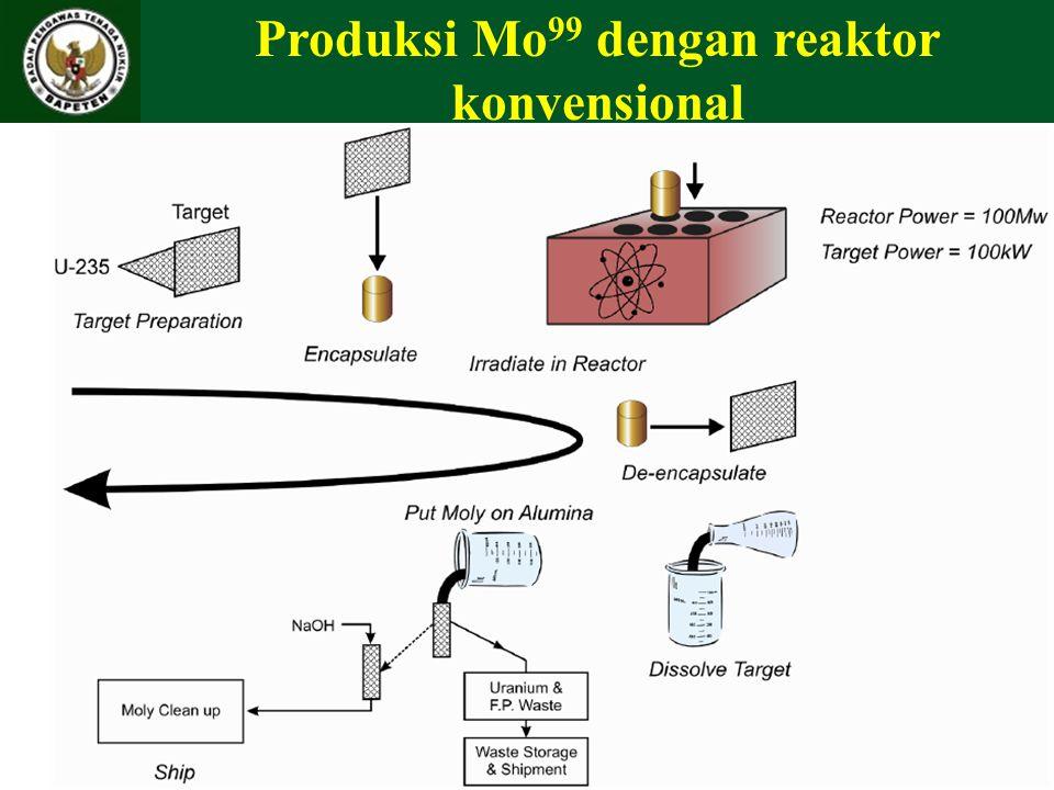 Produksi Mo99 dengan reaktor konvensional