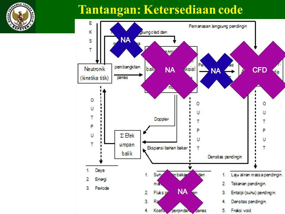 Tantangan: Ketersediaan code