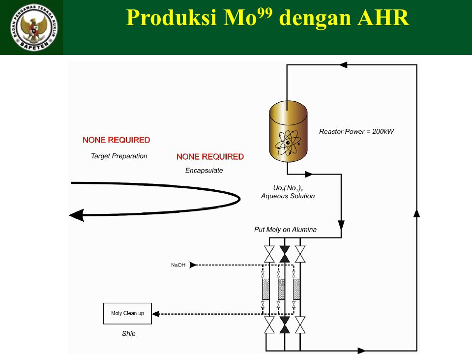 Produksi Mo99 dengan AHR