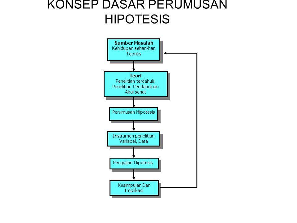 KONSEP DASAR PERUMUSAN HIPOTESIS