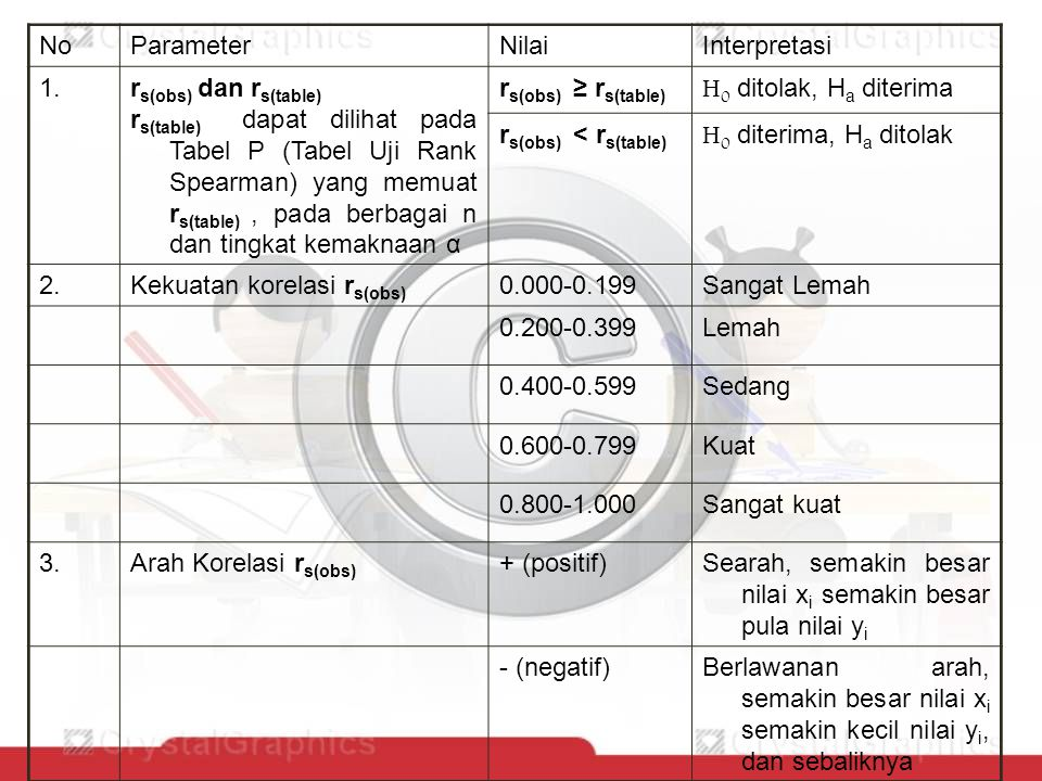 No Parameter. Nilai. Interpretasi. 1. rs(obs) dan rs(table)