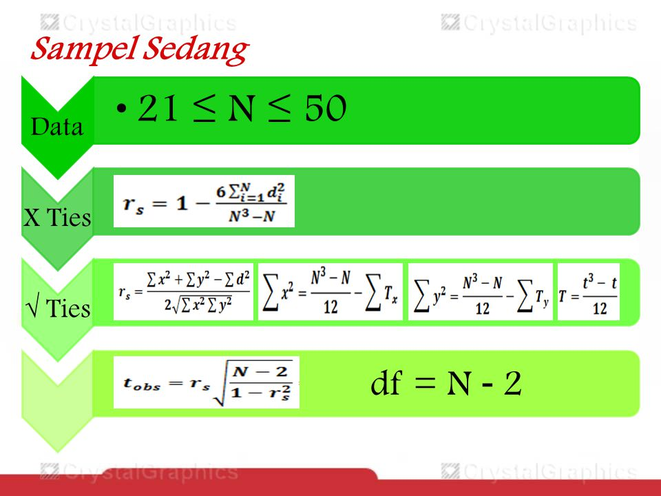 Sampel Sedang Data 21 ≤ N ≤ 50 X Ties √ Ties df = N - 2