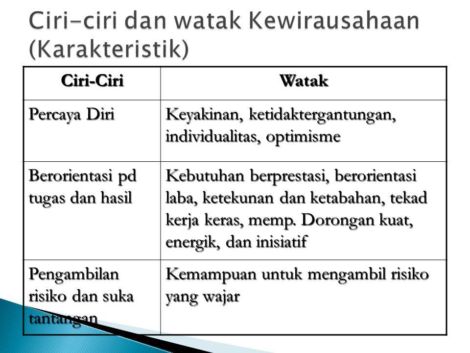 Ciri-ciri dan watak Kewirausahaan (Karakteristik)