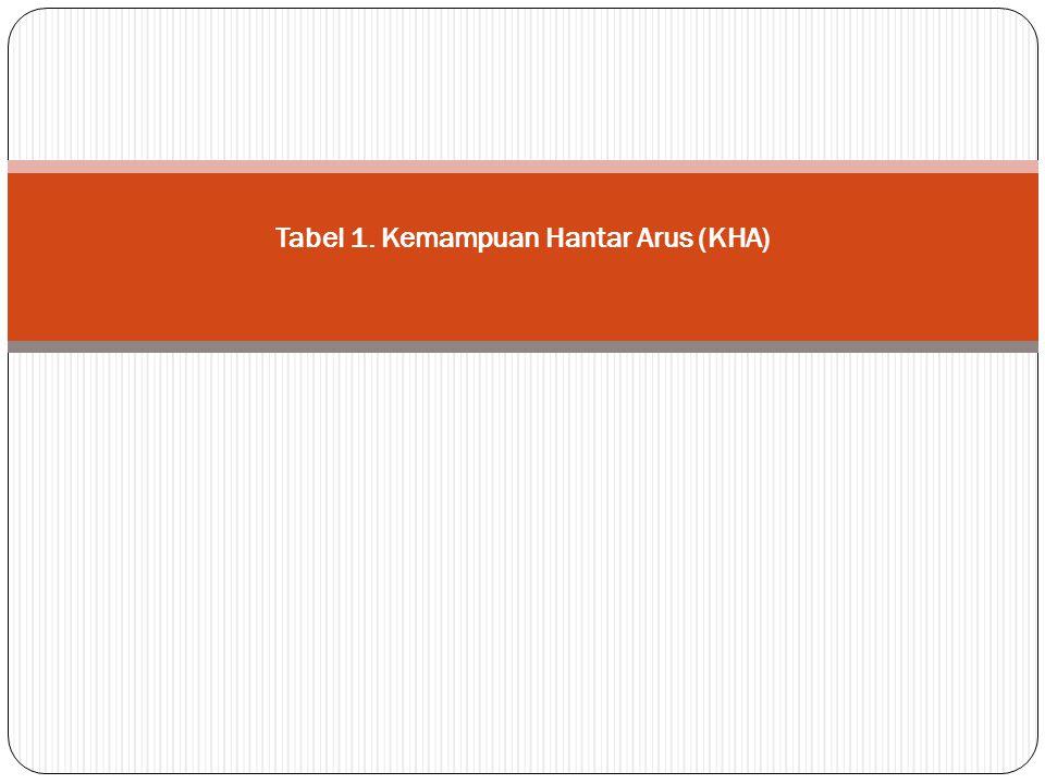 Tabel 1. Kemampuan Hantar Arus (KHA)