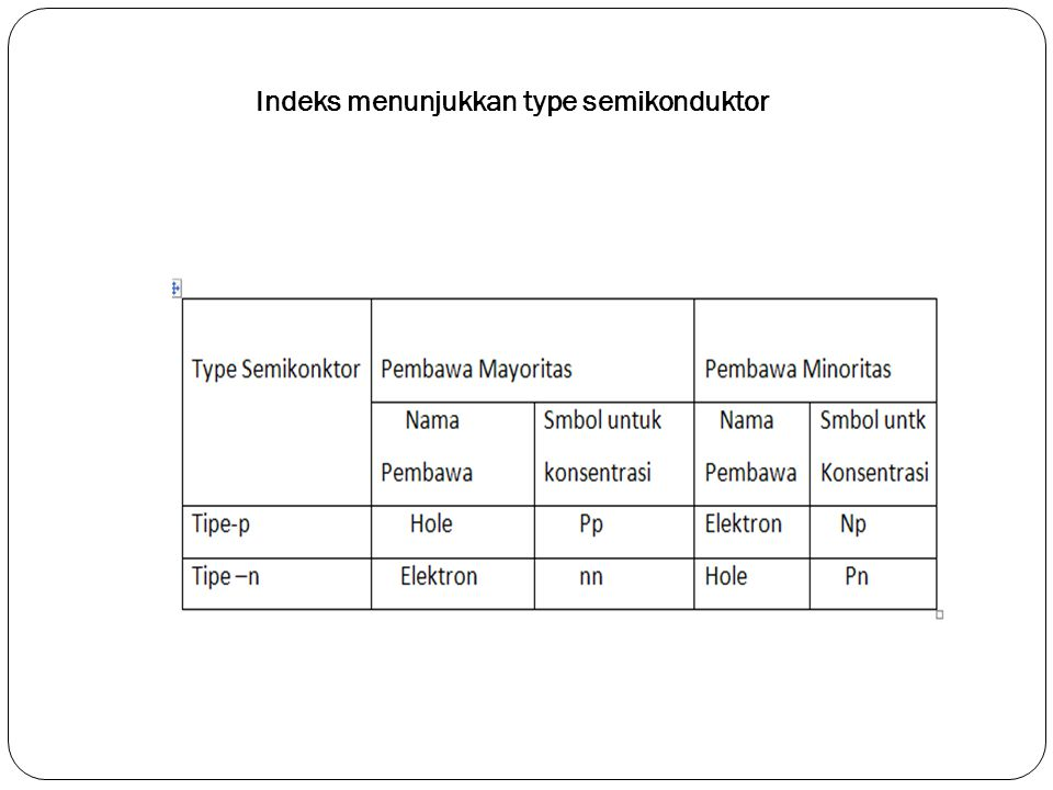 Indeks menunjukkan type semikonduktor