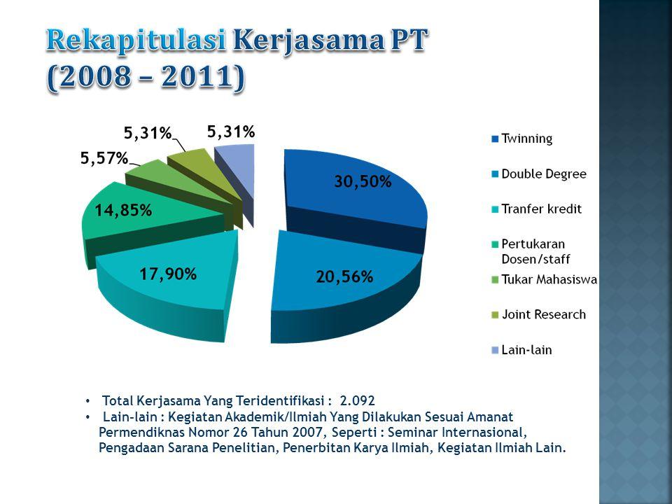 Rekapitulasi Kerjasama PT (2008 – 2011)