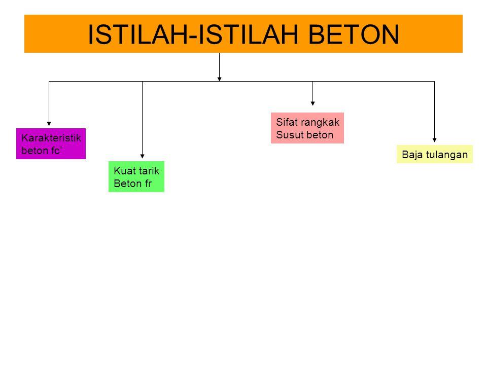 ISTILAH-ISTILAH BETON