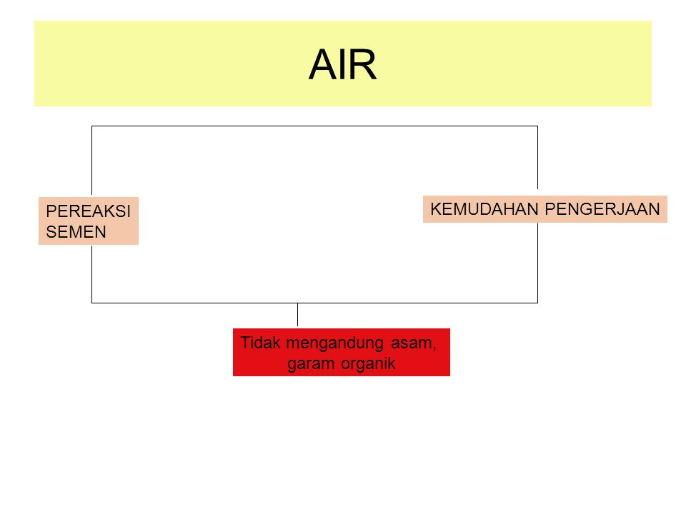 AIR PEREAKSI KEMUDAHAN PENGERJAAN SEMEN Tidak mengandung asam,