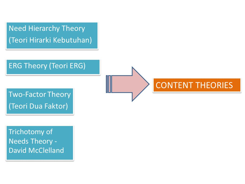 CONTENT THEORIES Need Hierarchy Theory (Teori Hirarki Kebutuhan)