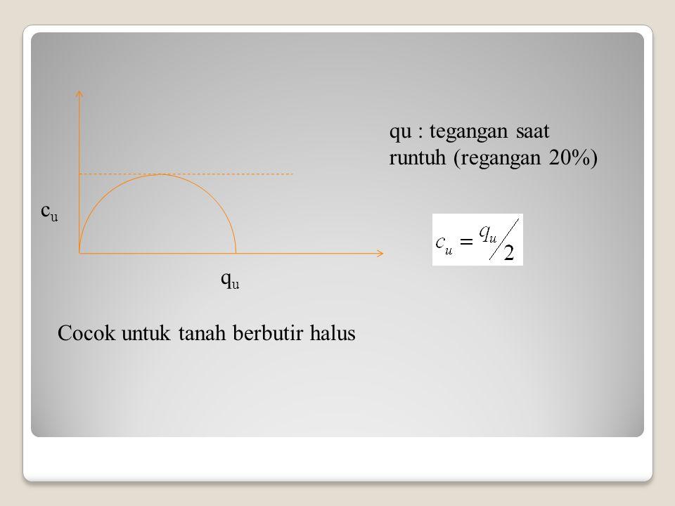 qu cu qu : tegangan saat runtuh (regangan 20%) Cocok untuk tanah berbutir halus