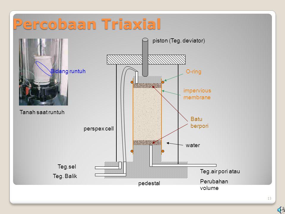 Percobaan Triaxial piston (Teg. deviator) Bidang runtuh O-ring