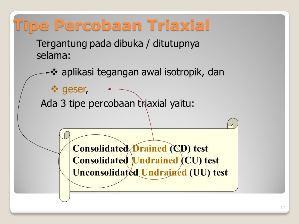 Tipe Percobaan Triaxial