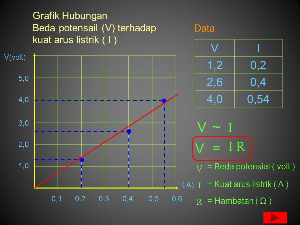 Grafik Hubungan Beda potensail (V) terhadap kuat arus listrik ( I )