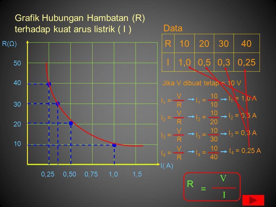 Grafik Hubungan Hambatan (R) terhadap kuat arus listrik ( I )