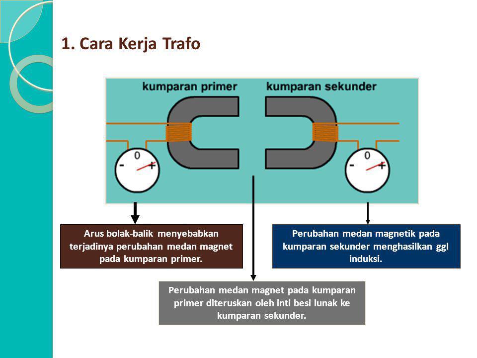 1. Cara Kerja Trafo Arus bolak-balik menyebabkan terjadinya perubahan medan magnet pada kumparan primer.