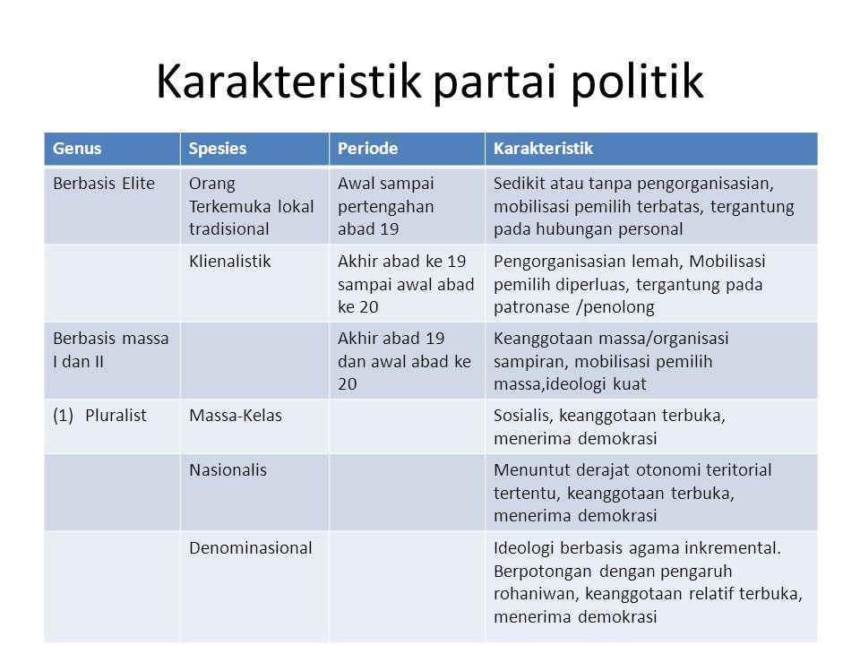 Karakteristik partai politik