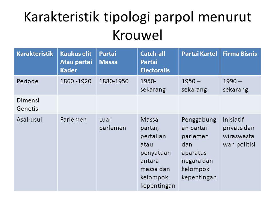 Karakteristik tipologi parpol menurut Krouwel