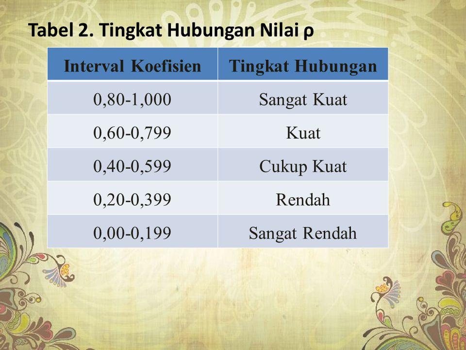 Tabel 2. Tingkat Hubungan Nilai ρ