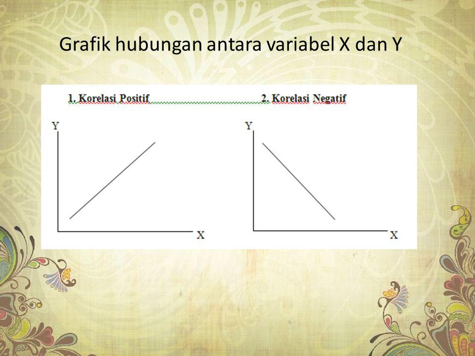 Grafik hubungan antara variabel X dan Y