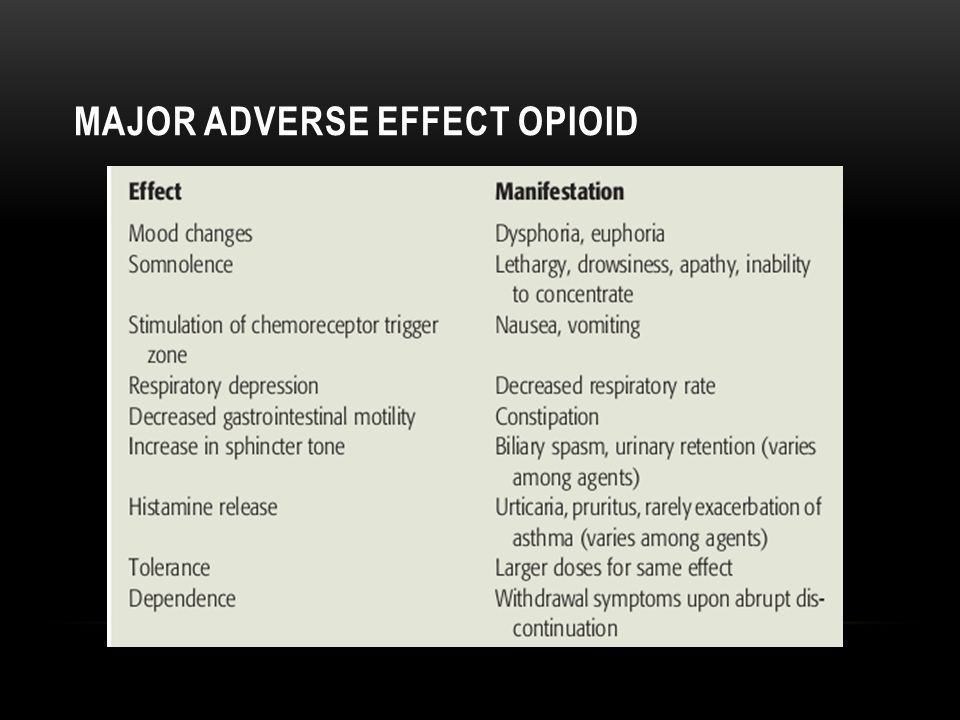 Major adverse effect opioid