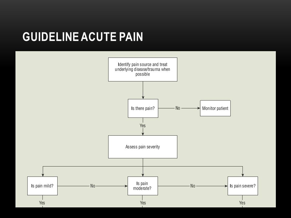 GUIDELINE acute pain