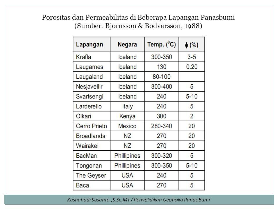 Porositas dan Permeabilitas di Beberapa Lapangan Panasbumi (Sumber: Bjornsson & Bodvarsson, 1988)