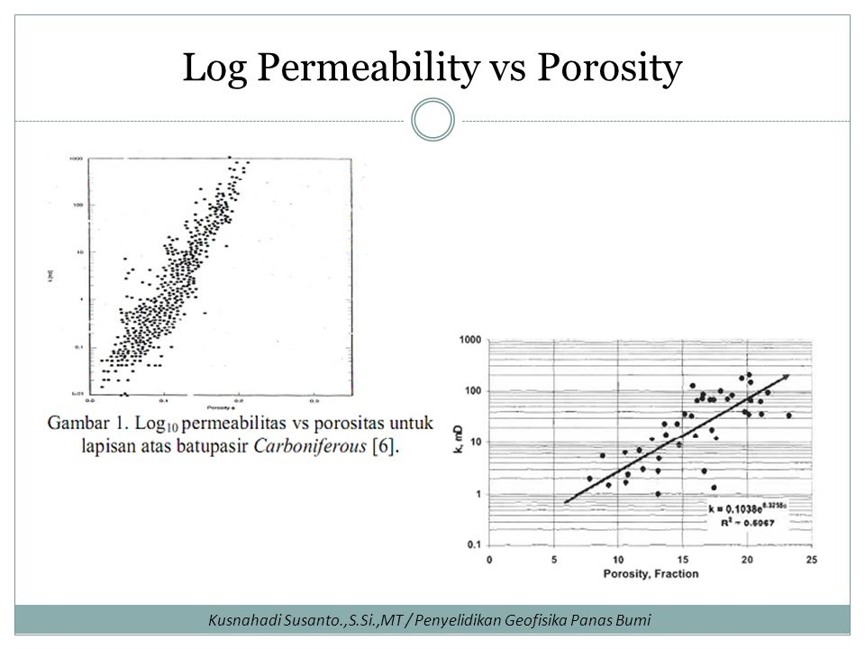 Log Permeability vs Porosity