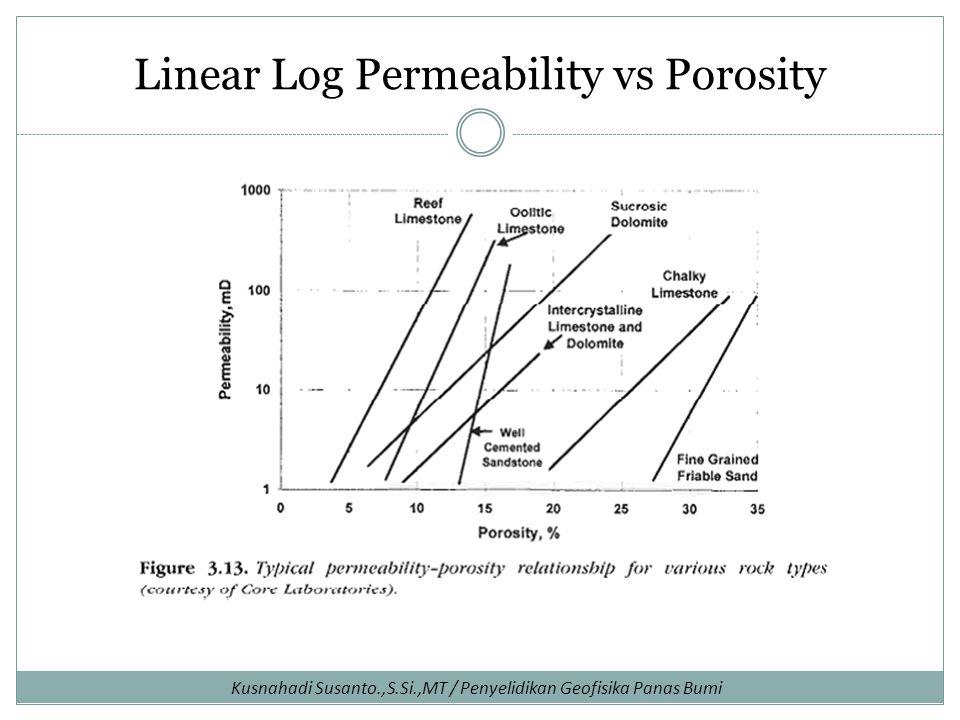 Linear Log Permeability vs Porosity