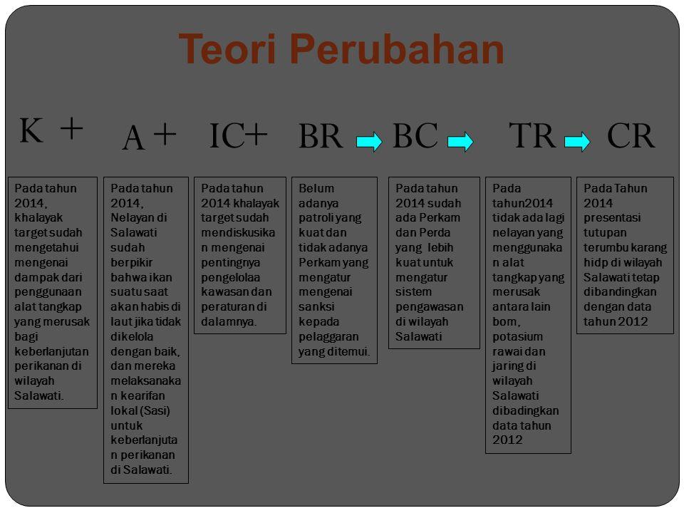 Teori Perubahan K + A + IC + BR BC TR CR