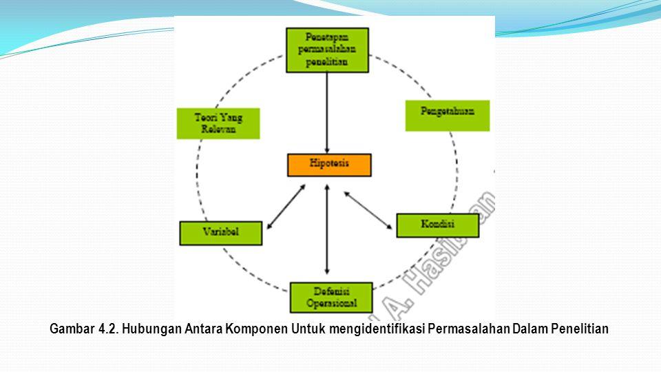 Gambar 4.2. Hubungan Antara Komponen Untuk mengidentifikasi Permasalahan Dalam Penelitian