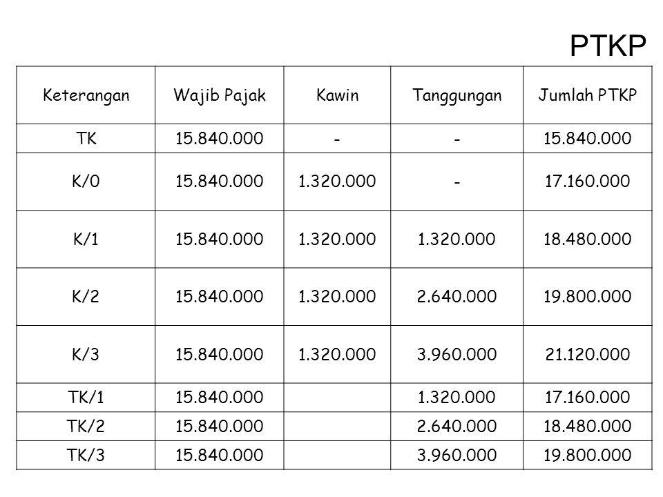 PTKP Keterangan Wajib Pajak Kawin Tanggungan Jumlah PTKP TK 15.840.000