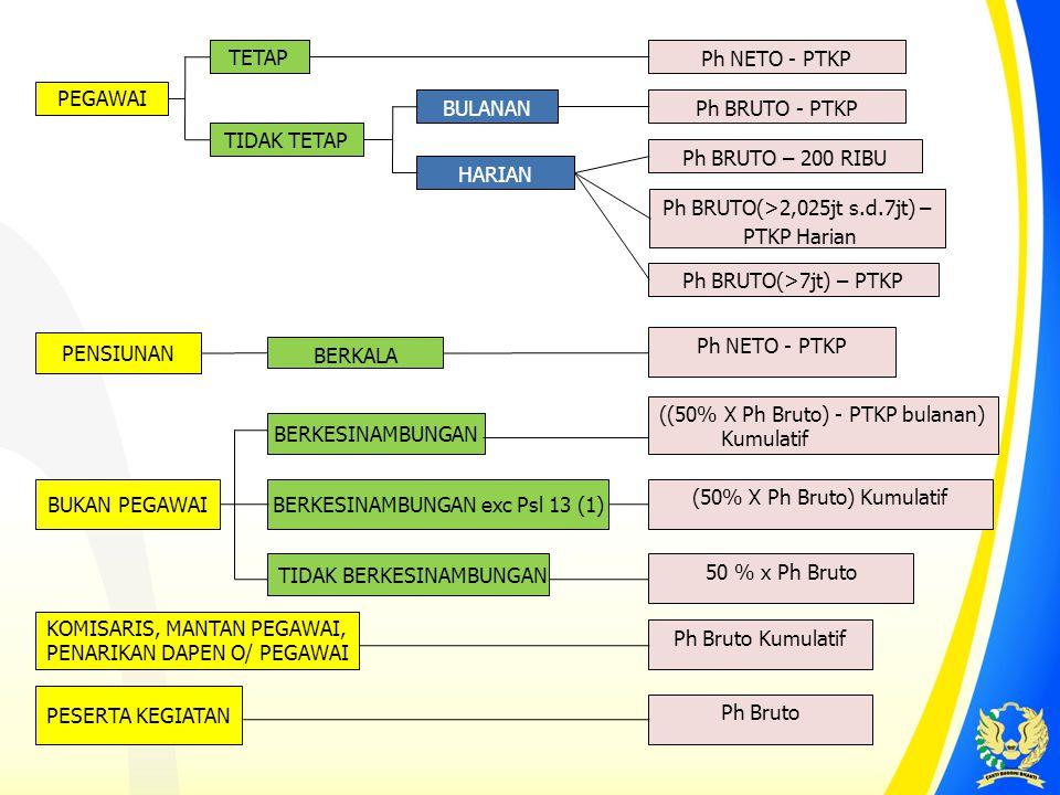 Ph BRUTO(>2,025jt s.d.7jt) – PTKP Harian