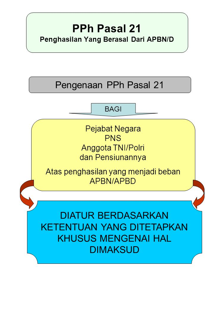 PPh Pasal 21 Penghasilan Yang Berasal Dari APBN/D