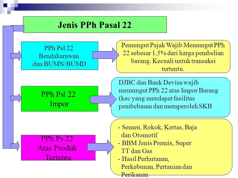 Jenis PPh Pasal 22 PPh Psl 22 Impor PPh Ps 22 Atas Produk Tertentu