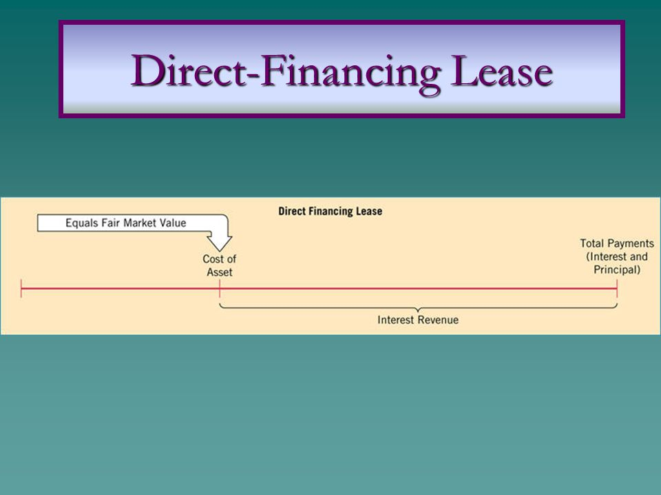 Direct-Financing Lease