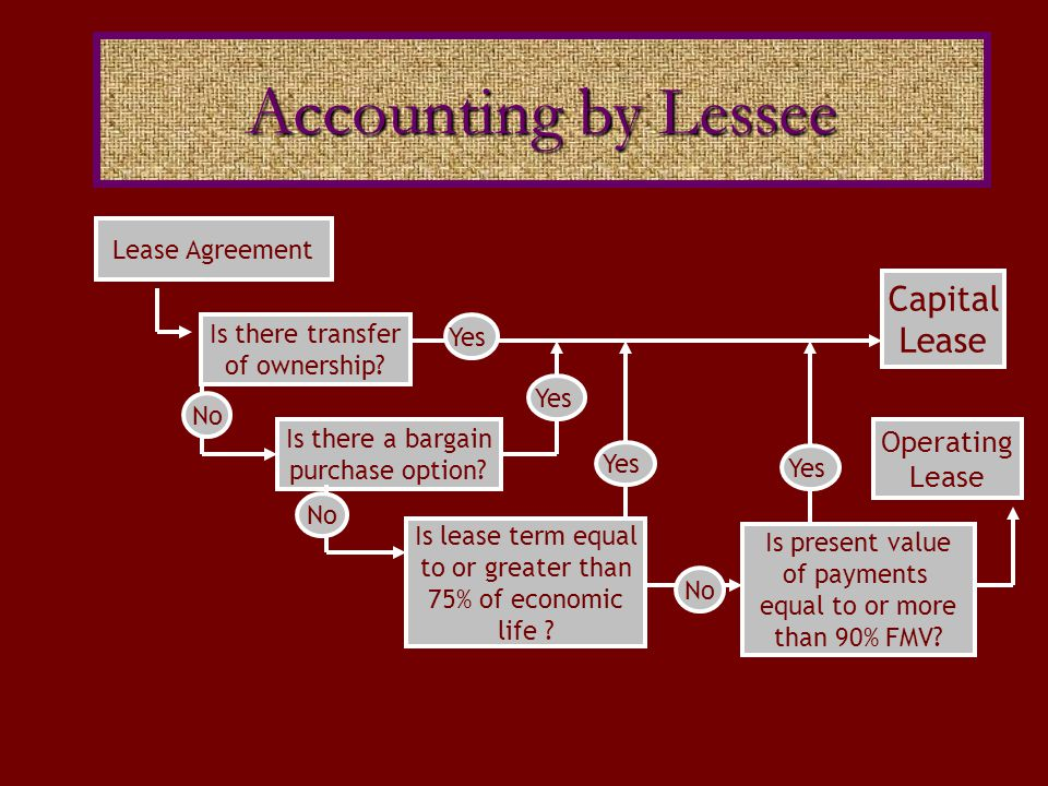 Accounting by Lessee Capital Lease Operating Lease Lease Agreement