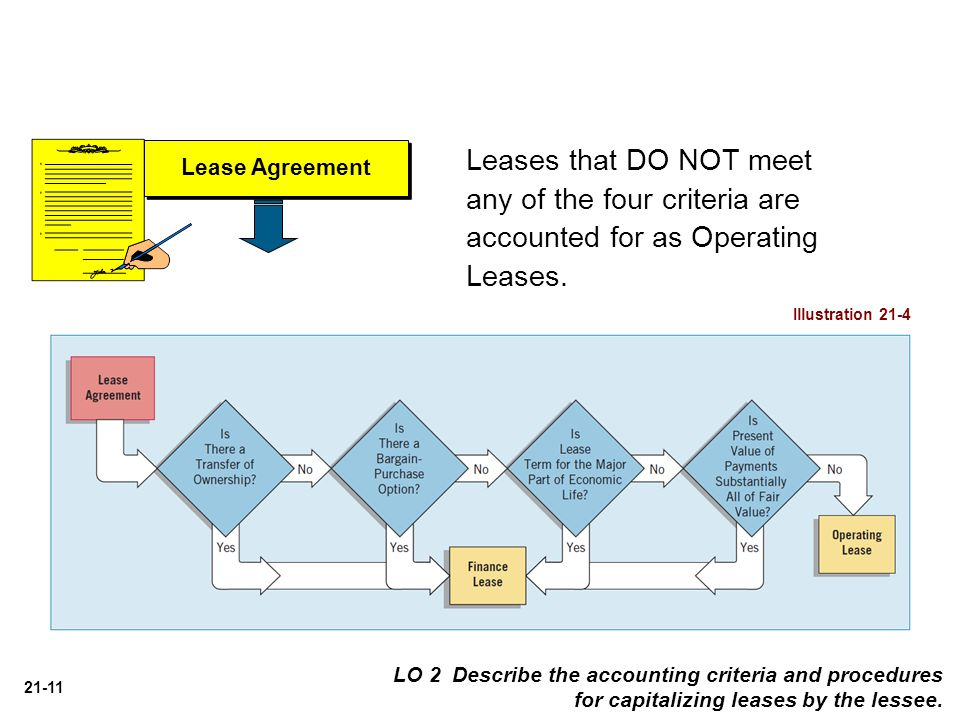 Leases that DO NOT meet any of the four criteria are accounted for as Operating Leases.