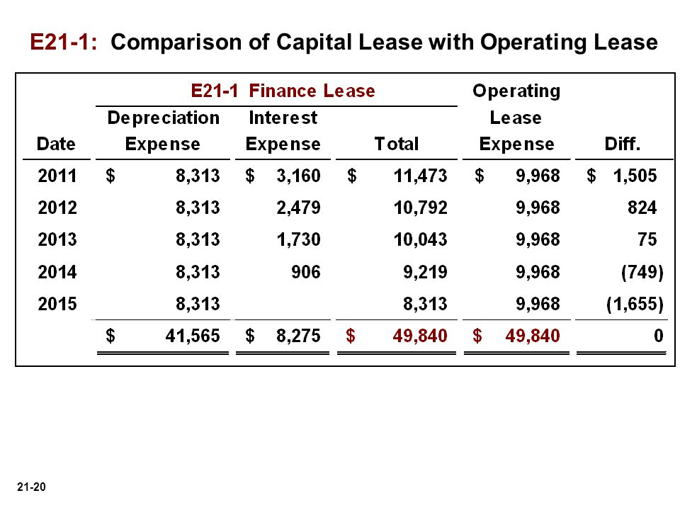 E21-1: Comparison of Capital Lease with Operating Lease