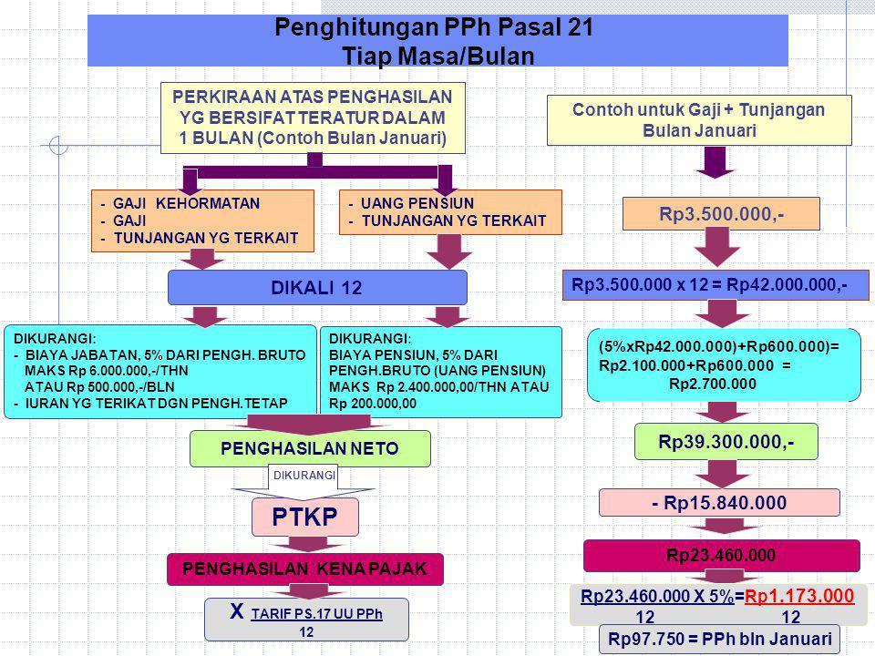 Penghitungan PPh Pasal 21 Tiap Masa/Bulan PTKP