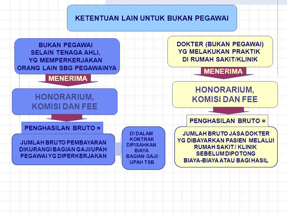 HONORARIUM, KOMISI DAN FEE HONORARIUM, KOMISI DAN FEE
