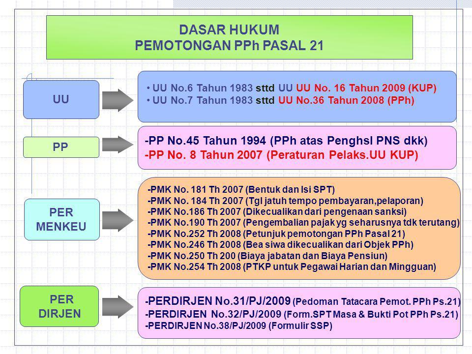 DASAR HUKUM PEMOTONGAN PPh PASAL 21