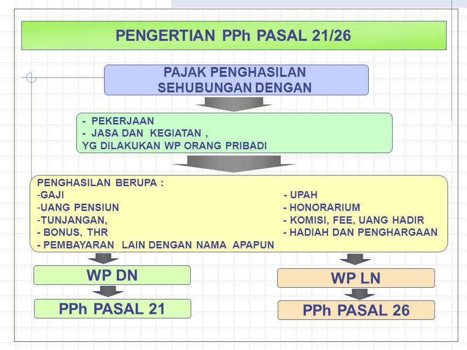 PENGERTIAN PPh PASAL 21/26 WP DN WP LN PPh PASAL 21 PPh PASAL 26