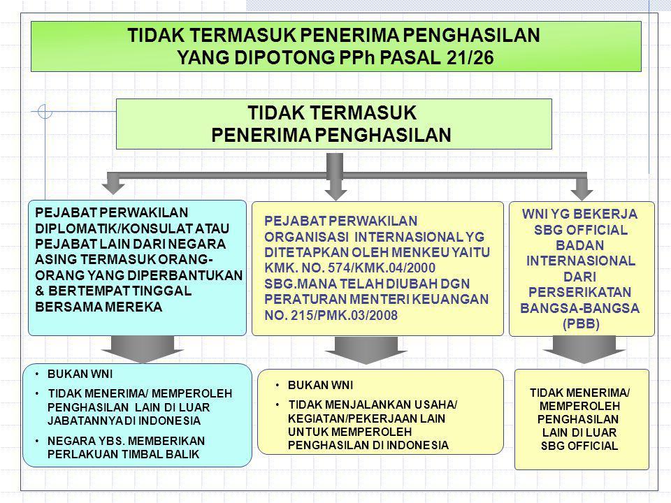TIDAK TERMASUK PENERIMA PENGHASILAN YANG DIPOTONG PPh PASAL 21/26