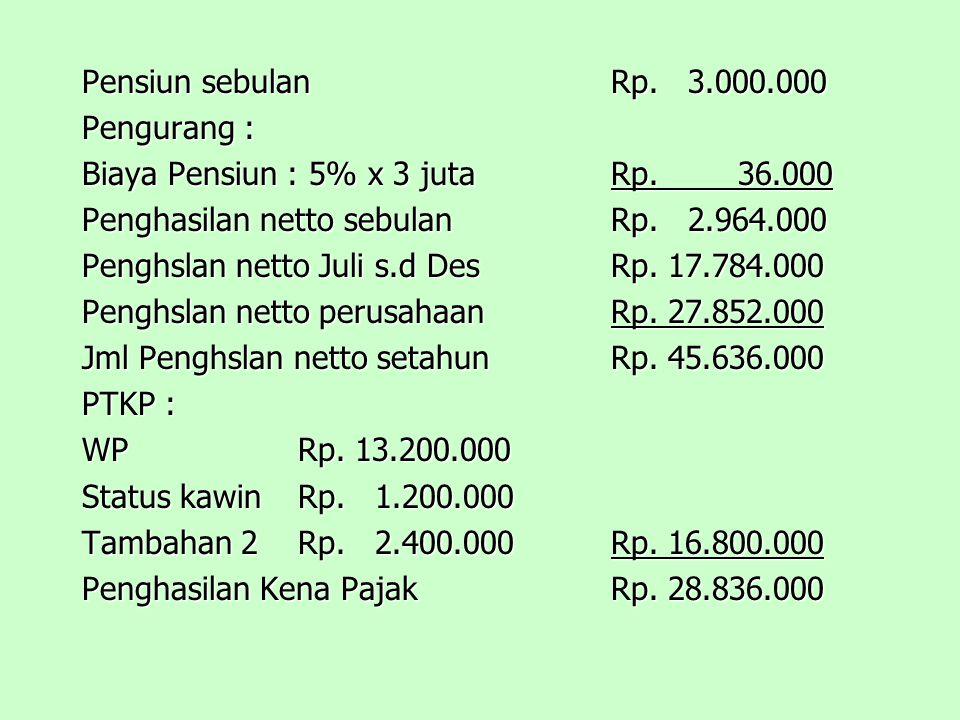 Pensiun sebulan Rp. 3.000.000 Pengurang : Biaya Pensiun : 5% x 3 juta Rp. 36.000. Penghasilan netto sebulan Rp. 2.964.000.