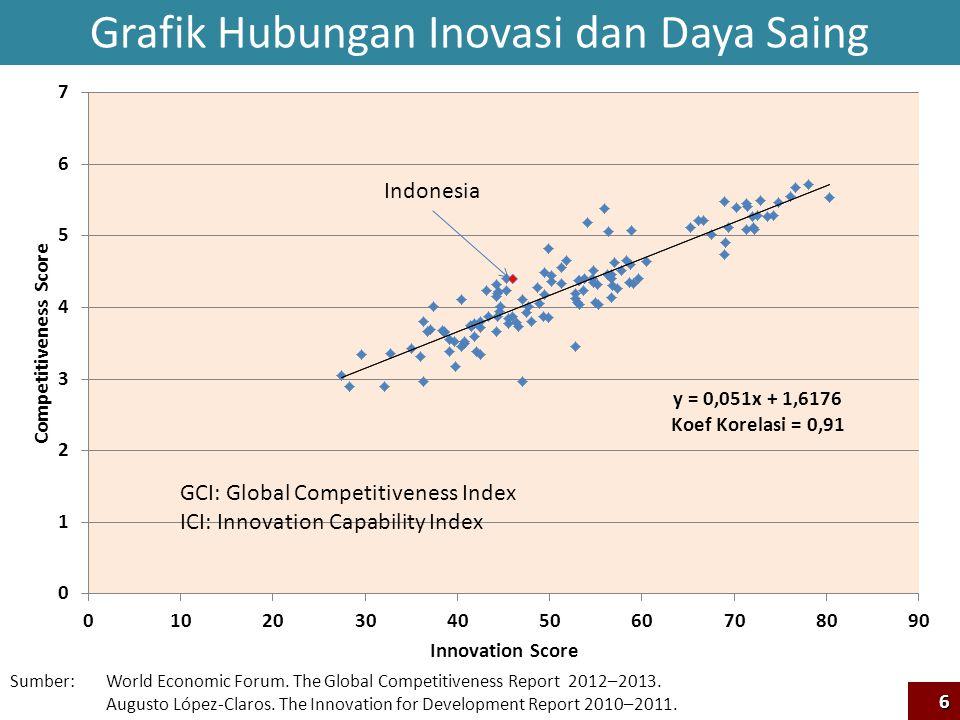 Grafik Hubungan Inovasi dan Daya Saing