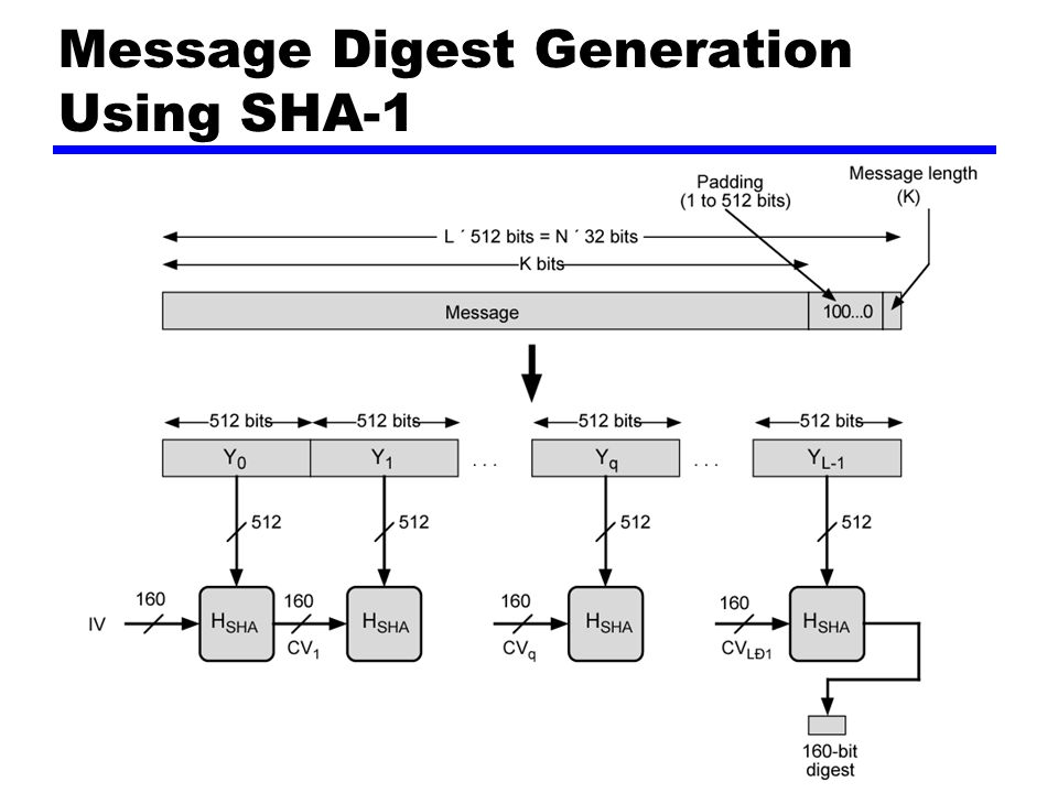 Message Digest Generation Using SHA-1