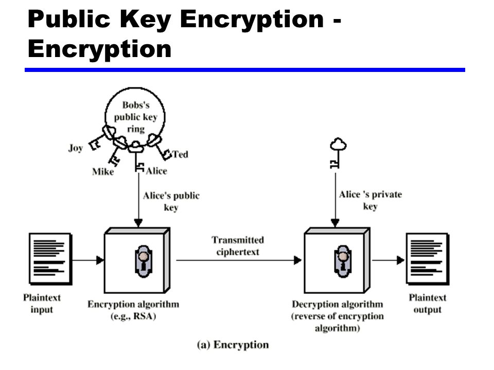 Public Key Encryption - Encryption